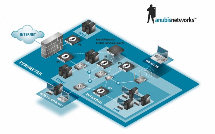 ANUBIS NETWORKS infographics, , by MCBS Multimedia